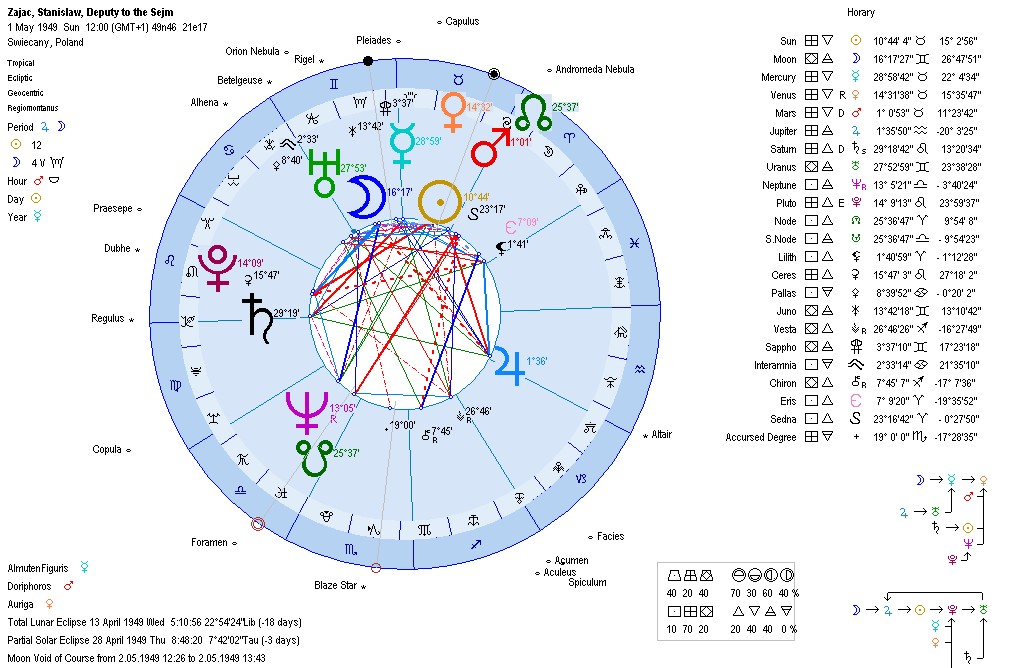 Astrology charts of serial killers zodiac