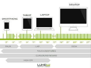 Current device landscape - Responsive design