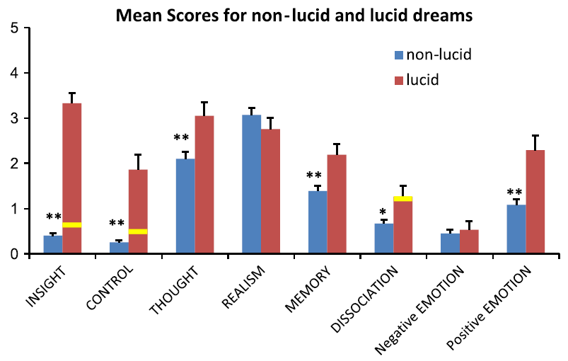 the description of lucid dreaming and how it happens