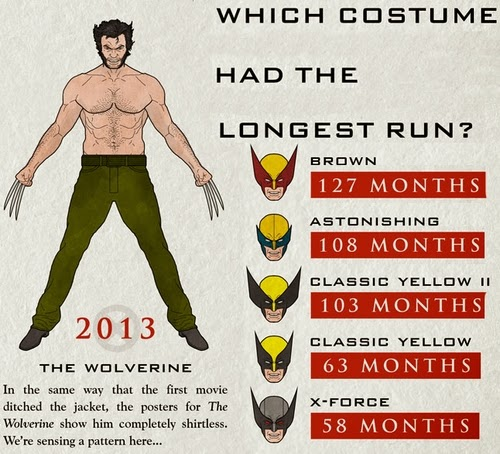 12-The-Wolverine-2013-Infographics-Halloween-Costumes-www-designstack-co