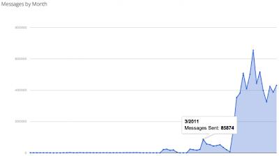 Google Notification Chart