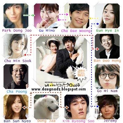 Berikut ini daftar nama-nama pemain dari My Girlfriends ia a Gumiho: