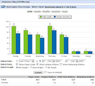Capturas de pantalla de los Sistemas de Información de  Visitas del Blog AISSMa.org de la última semana de marzo entre 2007 [453] y 2011 [2.873].