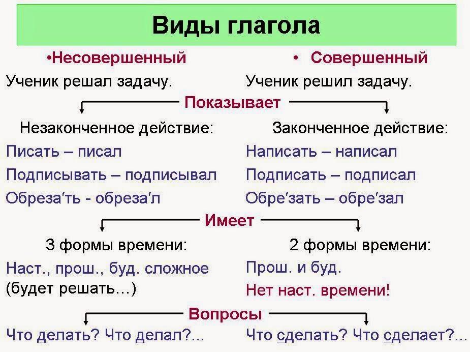 Тест по русскому языку класс по теме Итоговая контрольная  Контрольная работа наклонение глагола в русском языке