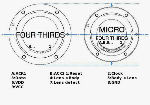 tales of a modern life  reverse engineering  micro  four thirds lens protocol