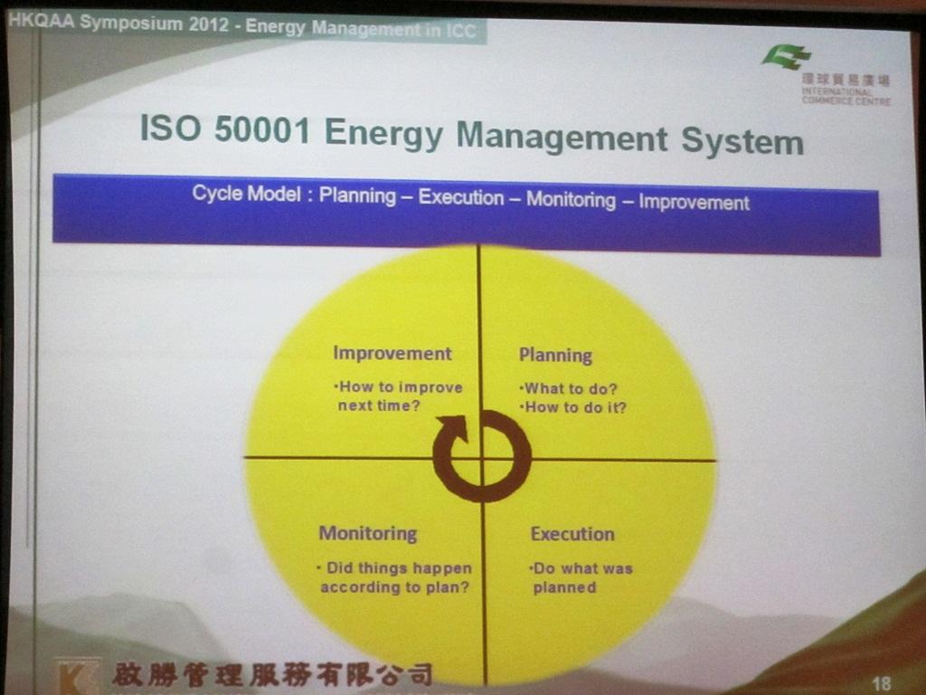 Energy Control System : Quality alchemist 品質煉金術師 hkqaa symposium part
