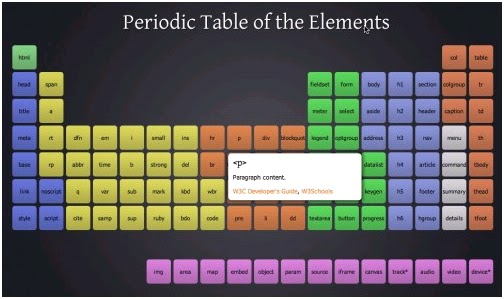 What is the periodic table image search results for What is table in html