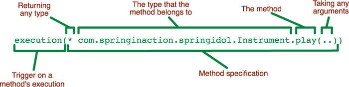 pointcut 표현식에 대한 이미지 검색결과