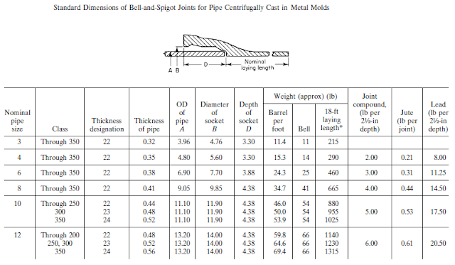 Standard Dimensions of Bell-and-Spigot Joints for Pipe Centrifugally Cast in Metal Molds