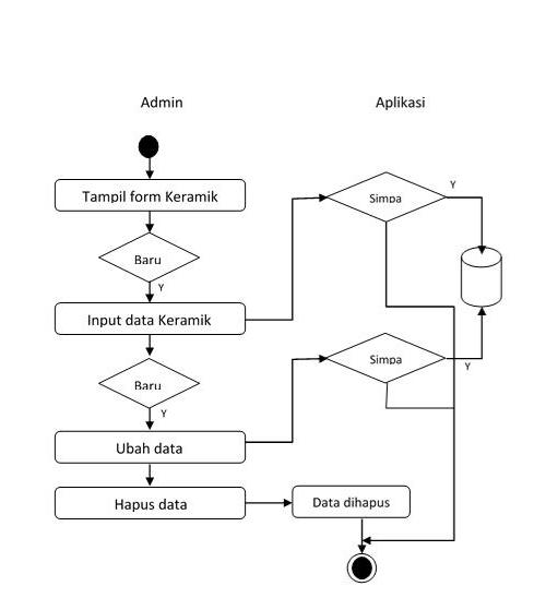 Sistem pendukung keputusan pemilihan mutu dengan metode certainty alur kegiatan yang dilakukan admin untuk melakukan edit data keramik kedalam sistem pendukung keputusan mutu keramik dapat dilihat pada gambar dibawah ini ccuart Image collections