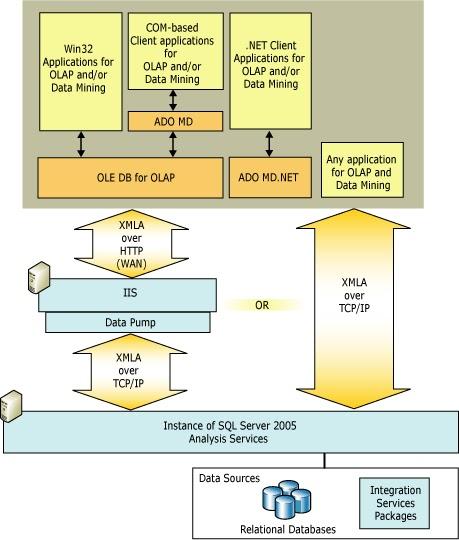 Suhas r kudekar architecture diagram of ssasssrsssis part 1 1 ssas sql server analysis services architecture diagram ccuart Images