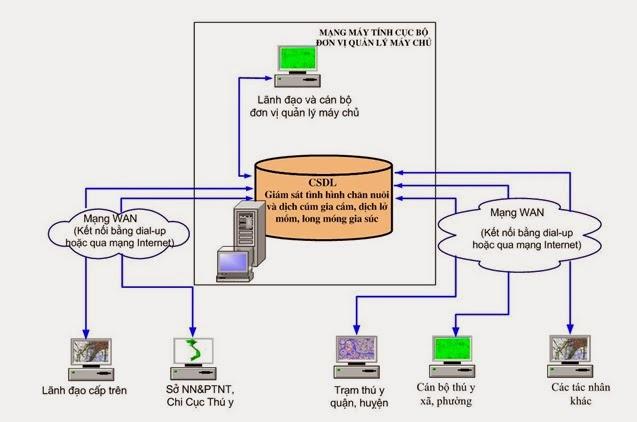 Hình vẽ 1 dưới đây trình bày sơ đồ tổng thể của hệ thống GIS.