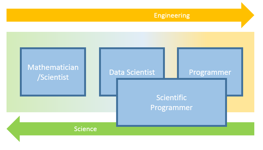 Rise of the Scientific Programmer