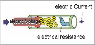 resistance of a wire essay