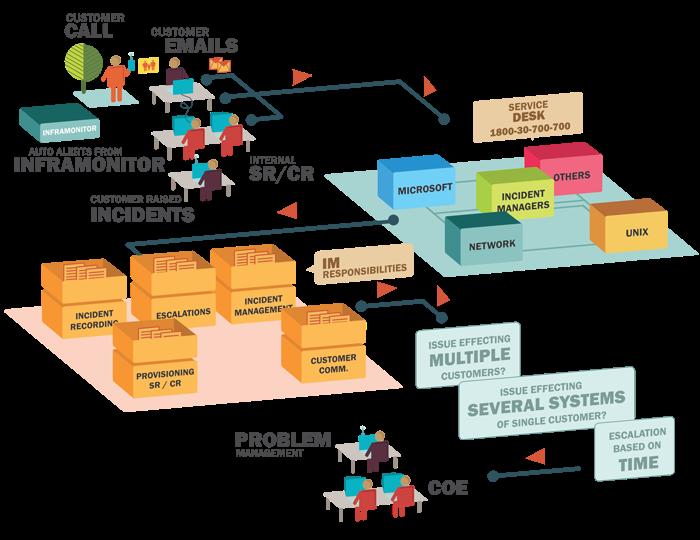 Unit 8: Managing ICT Projects Unit 7: Using Database Software (Exam ...