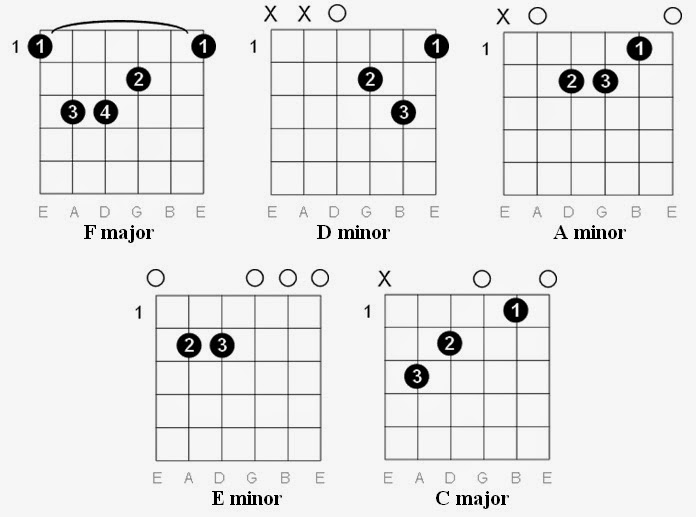 Paramore Decode Guitar Chords