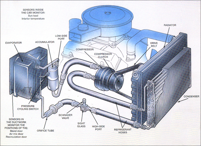 Car Air Conditioning System Principle And Working Mech4study