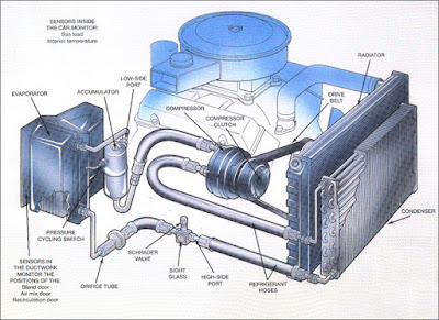 Car Air Conditioning System : Principle and Working