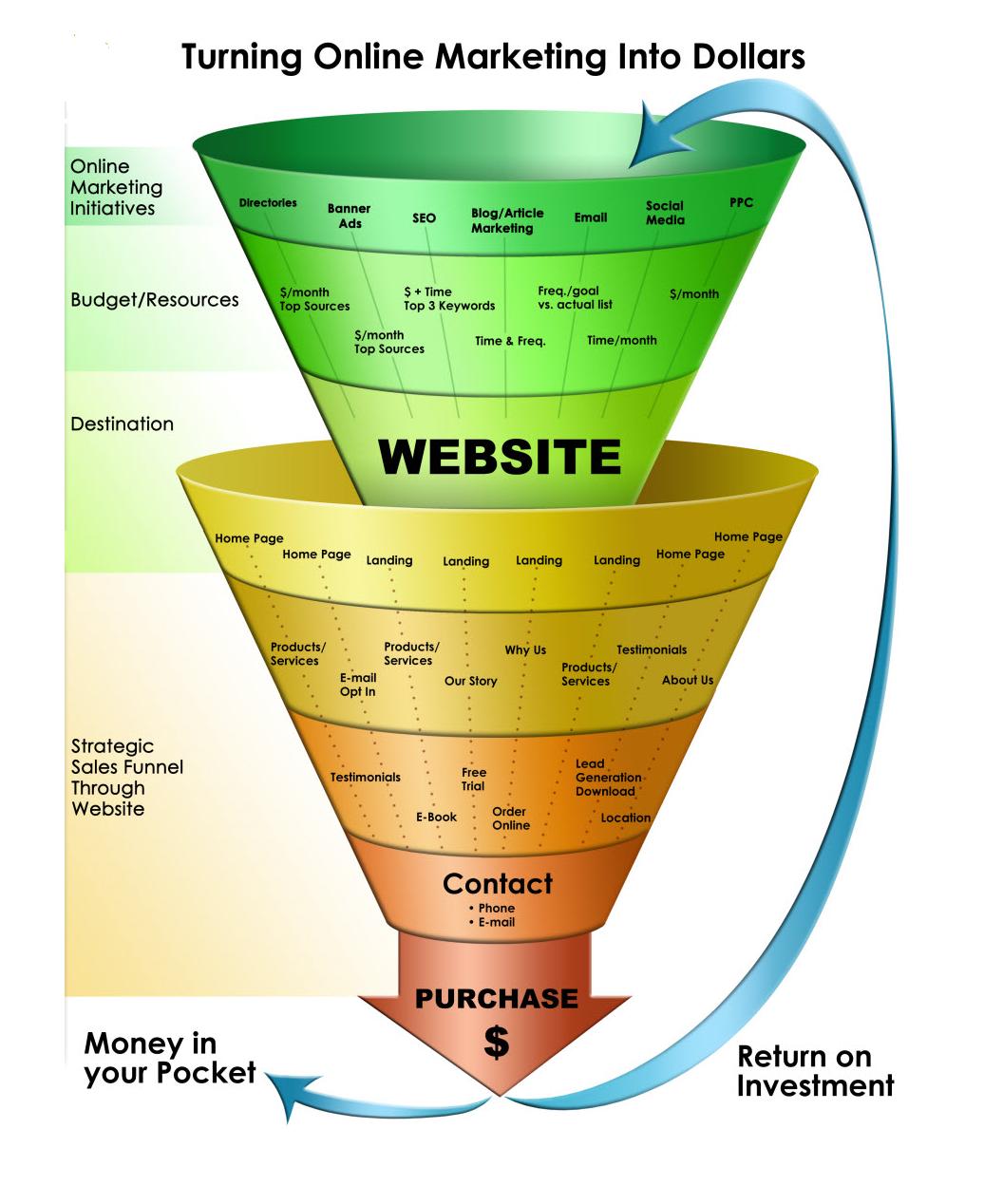 Marketing Sales: Basic Training Links And Marketing Articles