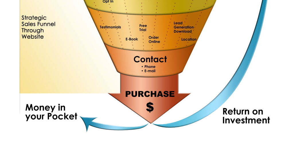 articles of marketing