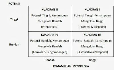 Analisis Potensi Pendapatan Daerah