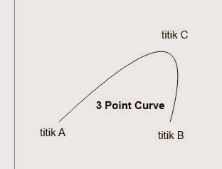 Membuat Curva, Kurva, Curve