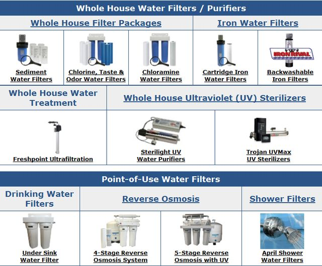 select the best water filter