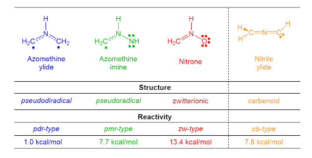 Classification of the 32CA reactions