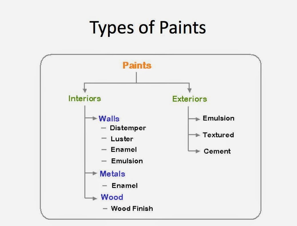 What Kind Of Paint To Use In A Bathroom 28 Images Presentation On Paint Types Of Paints