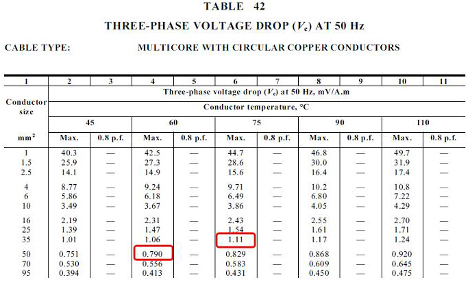 Cable sizing calculation part 1 guide to electrical engineering table 42 directly gives the 3 phase voltage drop for different sizes of cables greentooth Gallery