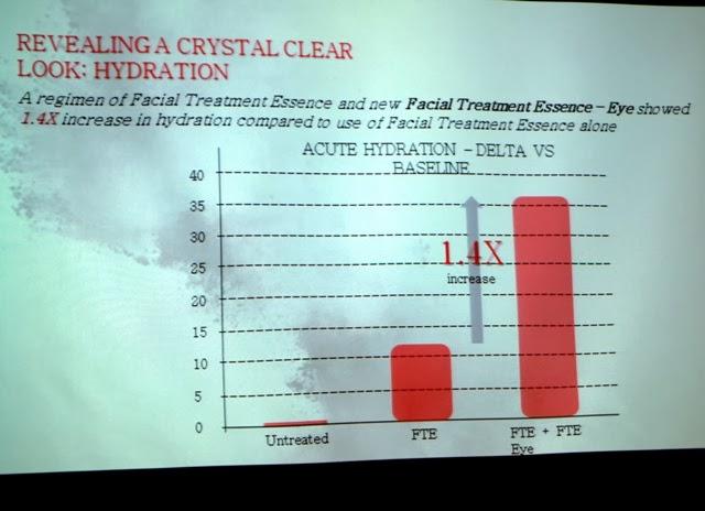 skii facial treatment essence eye hydration increase