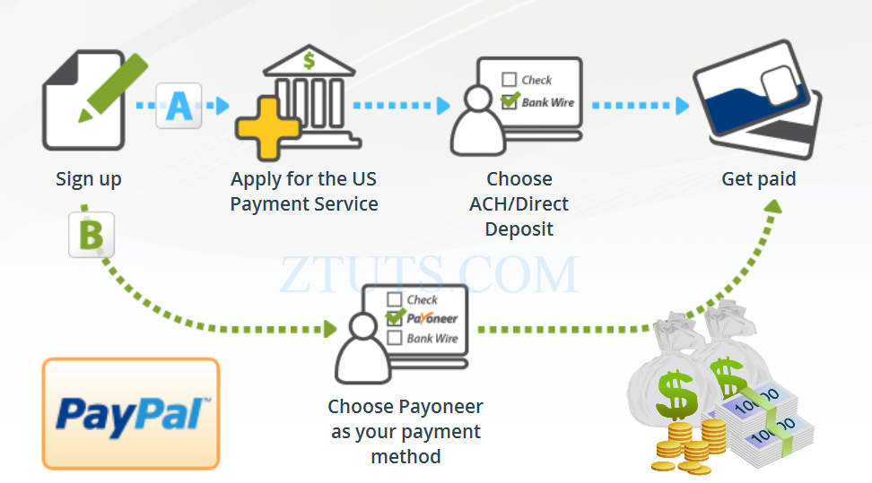 Benefits of using Payoneer