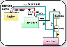 Lab Manual For Automobile Engineering as well Location 1995 Buick Regal Fuel Pump furthermore 108219 Diesel Fuel Surge Tank moreover 1154729 97 Ps Fuel Pump Issues also Diesel Engine Bosch Ve Fuel Pump. on mechanical fuel pump diagram