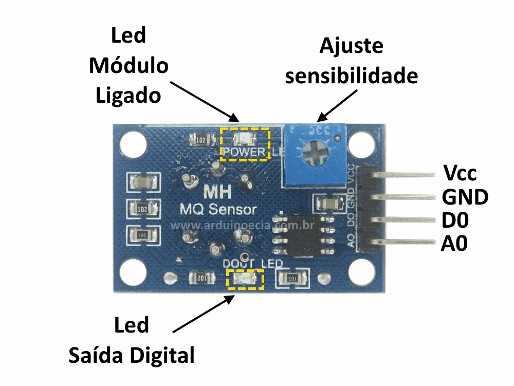 Detalhe módulo sensor de gás MQ-2
