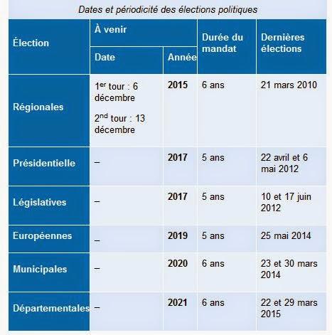 dates des élections
