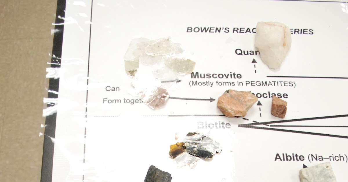 Historical Geology 1404 Fall 2012: Bowens Reaction Series ...