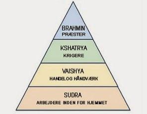 kastesystemet i indien