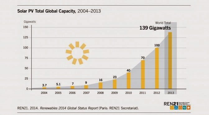 Iea Report Installed Solar Photovoltaic Capacity Reached