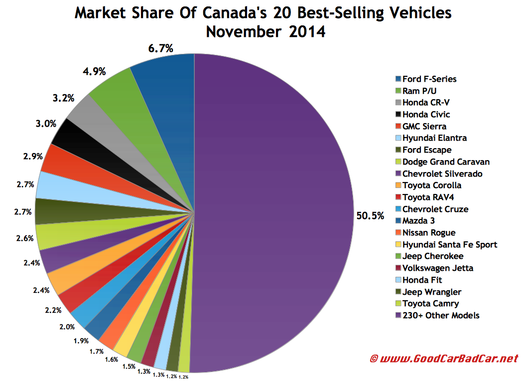 Canada November 2014 best selling autos market share chart