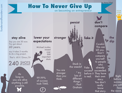 Infographic for entrepreneurs on never gicing up