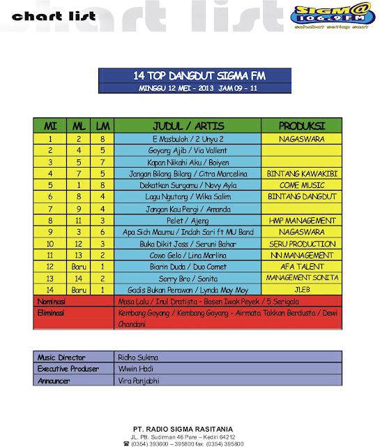 14 TOP DANGDUT 12 MEI 2013