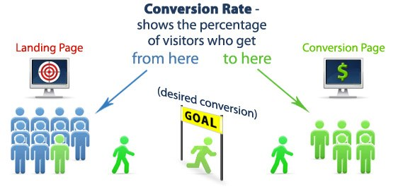 tiep thi lien ket - tang ty le conversion rate