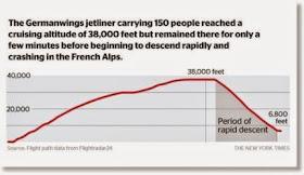 Se estrella en los Alpes un avión que cubría la ruta Barcelona-Düsseldorf - Página 2 Germanwings_descent