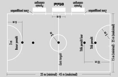 sejarah futsal