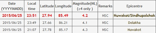 nepal earthquake data