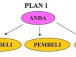 Distributor pulsa murah  Bekasi. Server Jl.jatimakmur no.113 PondokGede