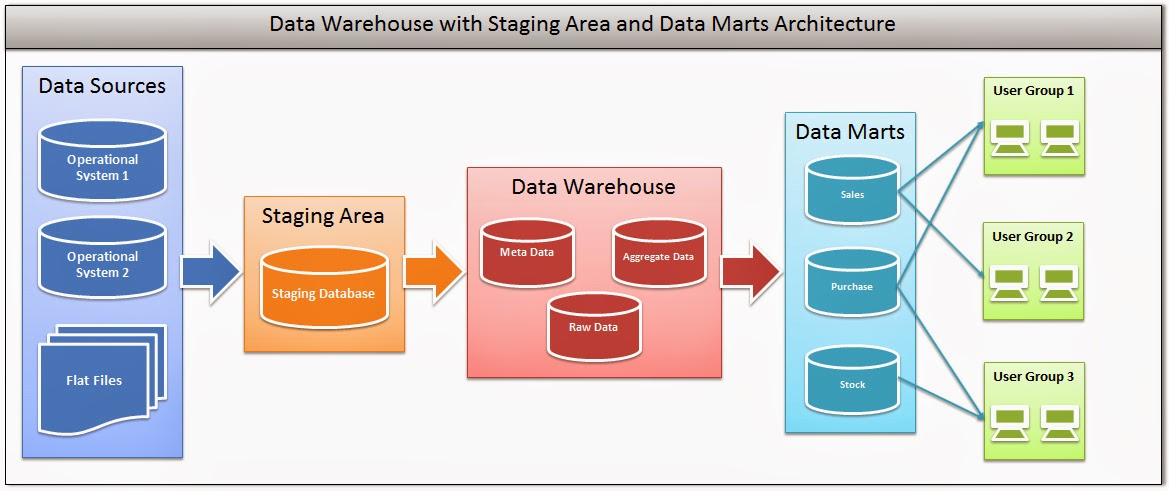 Tech Volcano. Data Warehouse Itecture With Staging Area And Marts. Wiring. Ods Data Warehouse Architecture Diagram At Scoala.co