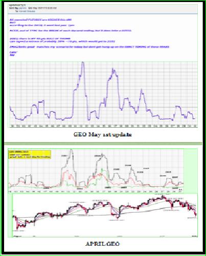 APRIL 2015 GEO graph