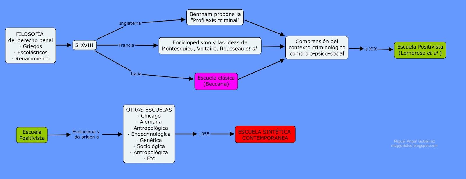 diccionario de ciencia juridicas: