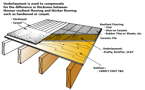 Bathroom Floor Layers : Luan plywood flooring underlayment do it yourself